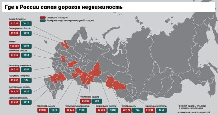 стоимость недвижимости в регионах россии