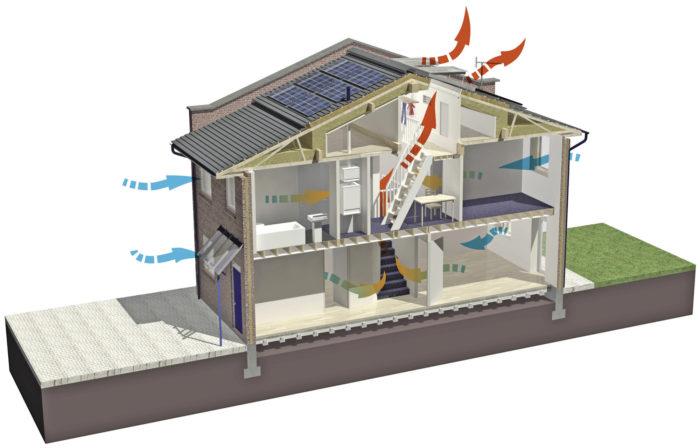 принцип работы естественной вентиляции