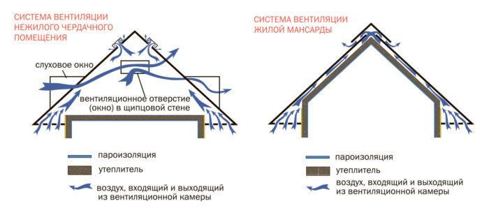 способы организации вентилирования чердака
