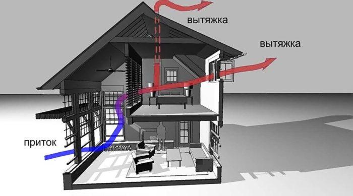 производительность вентиляционной системы