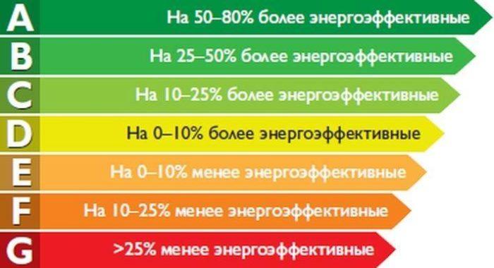 классы энергоэффективности приборов