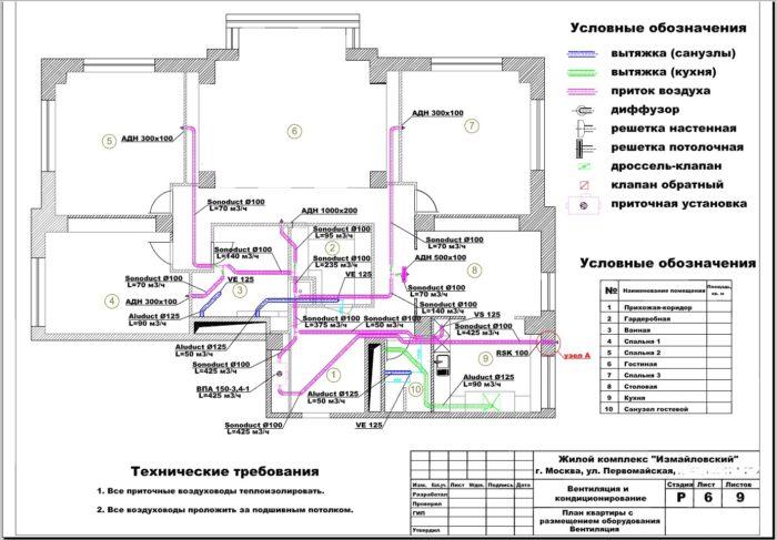обозначение элементов вентиляции на схеме