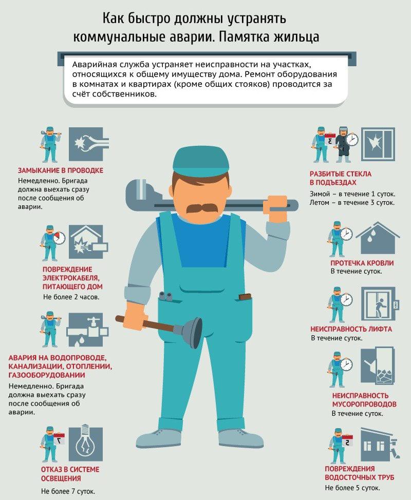 нормативы для аварийных служб