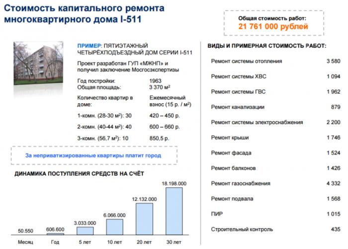 стоимость капремонта дома