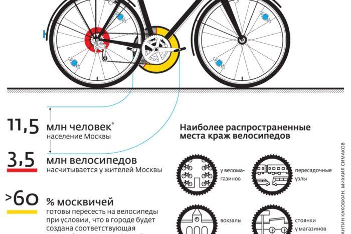 количество велосипедов в Москве