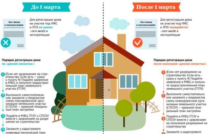 регистрация частного дома на участке