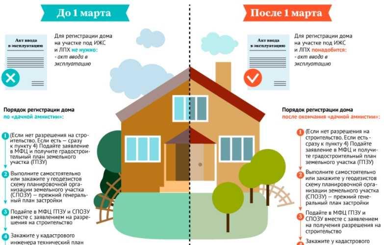 регистрация строительства частного дома