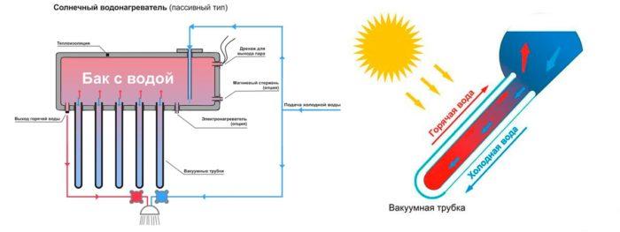 водонагреватель пассивного типа