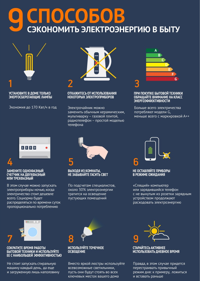 9 способов сэкономить электроэнергию в быту. МирТесен рекомендательная социальная сеть