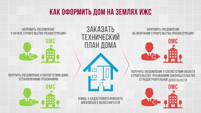 как оформить дом в ИЖС