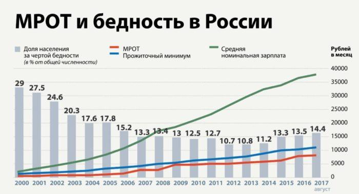 МРОТ и бедность в России