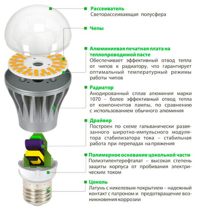 устройство всетодиодной лампы
