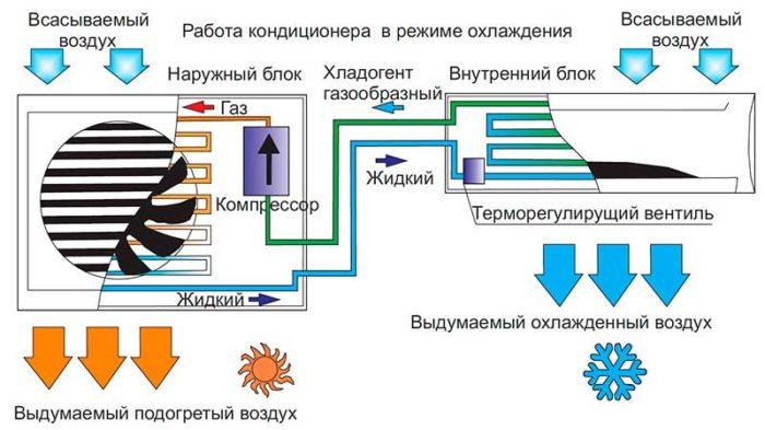 принцип работы сплит-системы кондиционирования