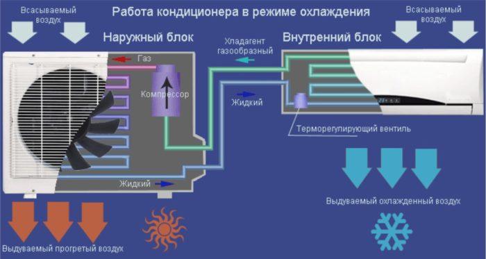 устройство бытового кондиционера