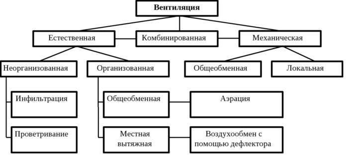 разновидности вентиляции
