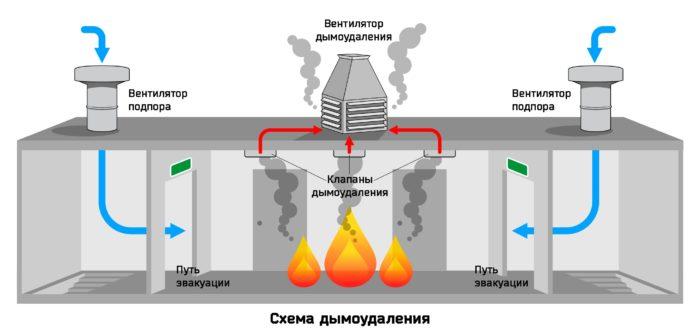 запуск противопожарной вентиляции
