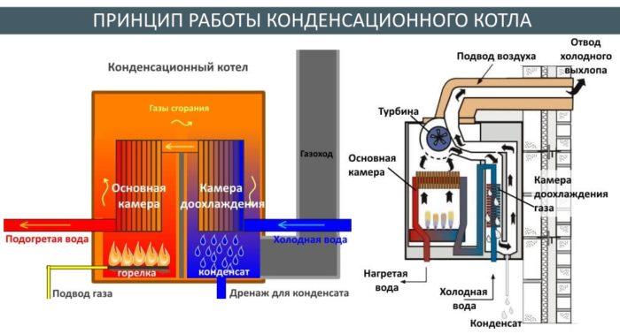 конденсационный котел на газу