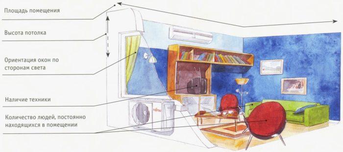 характеристики помещения