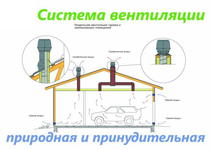 комбинированная система вентиляции