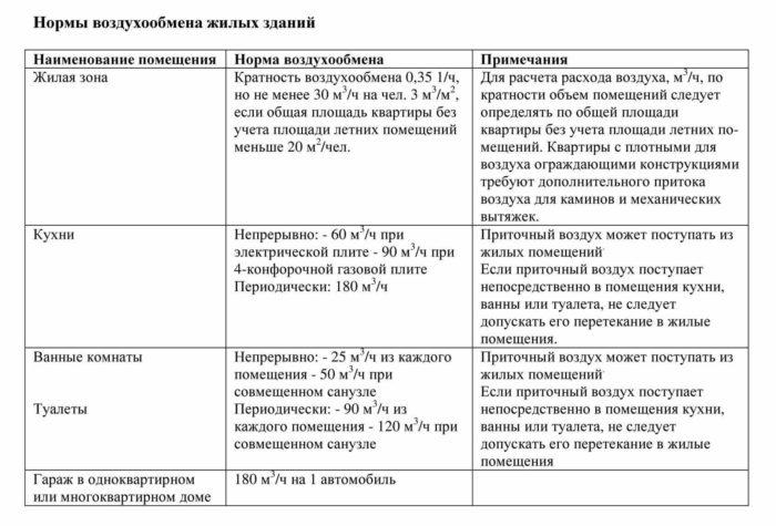 нормативы для систем вентиляции