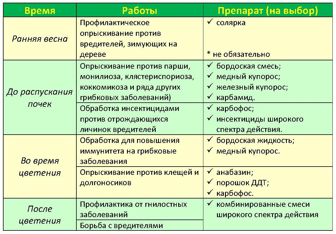 график опрыскивания