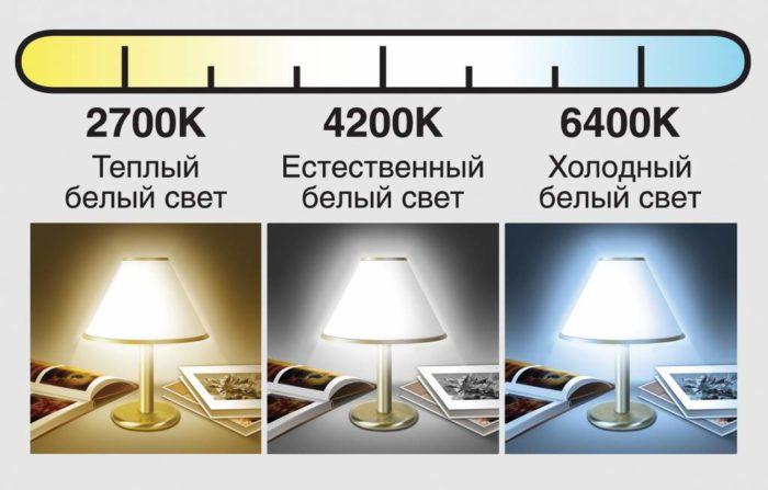 виды свечения светодиодных ламп