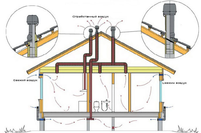 проект схемы вентиляции