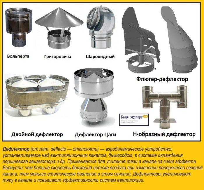 разновидности дефлекторов