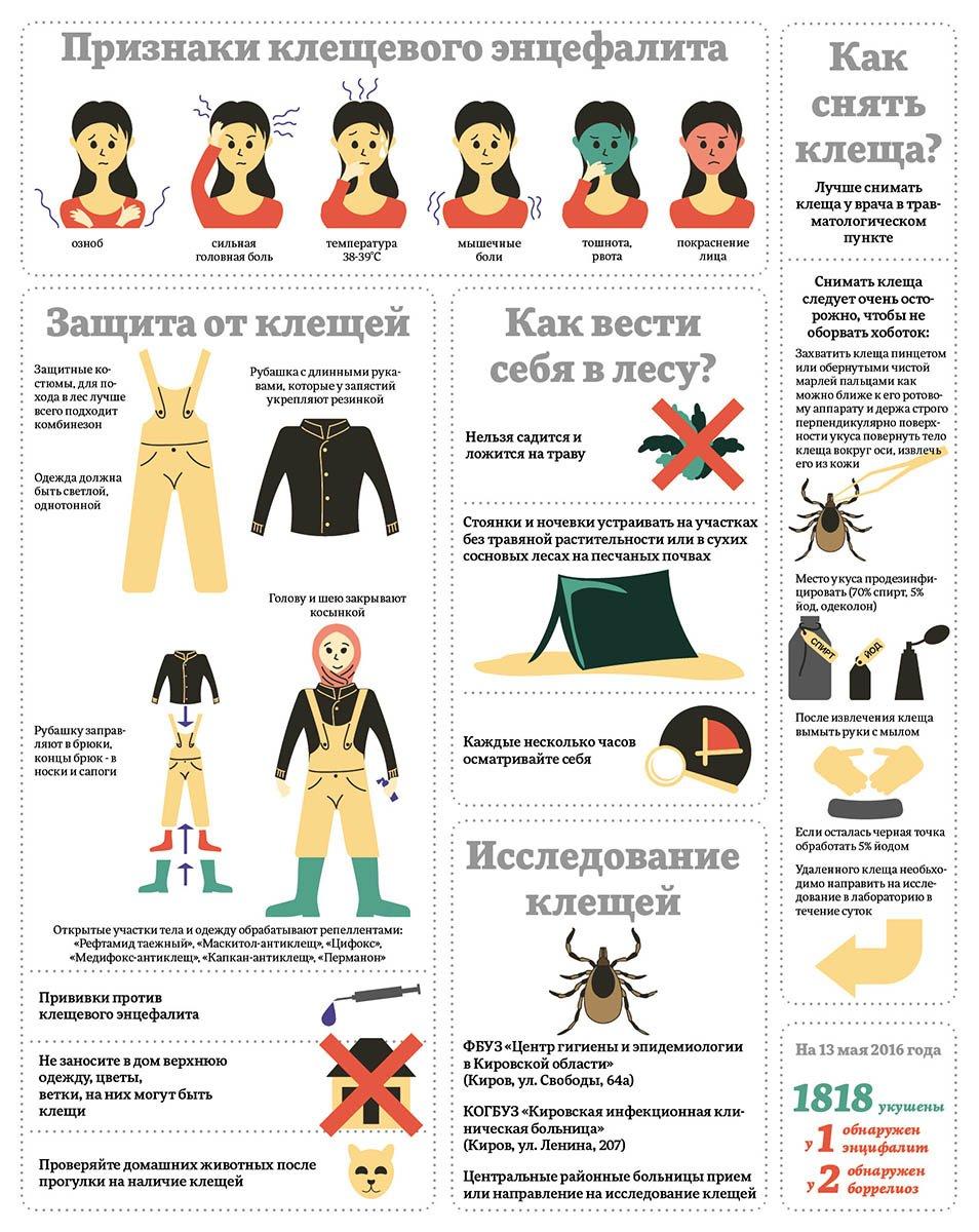 признаки энцефалита