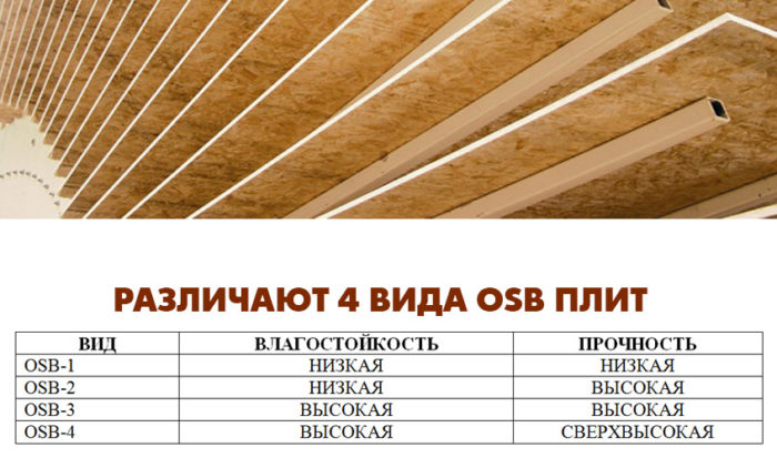 виды ОСБ плит
