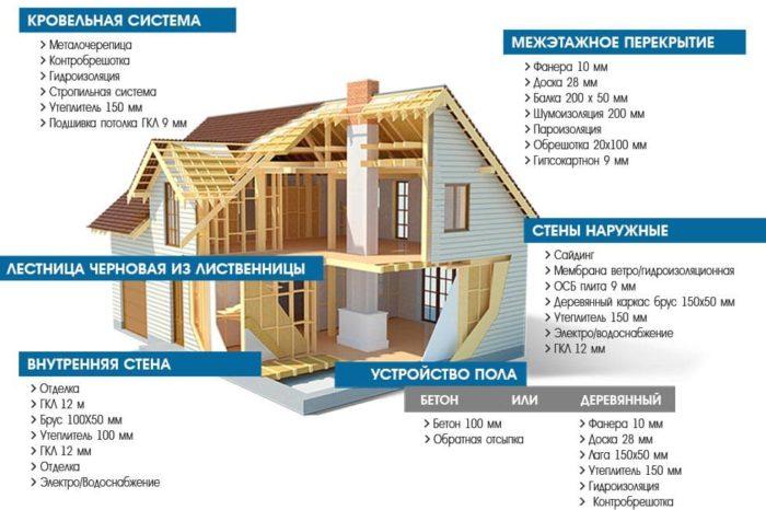 каркасный американский дом