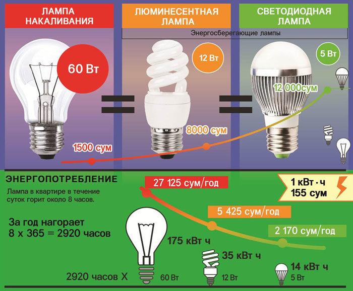 энергопотребление сберегающих ламп