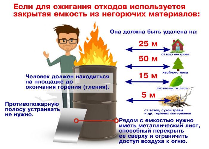 правила сжигания мусора на даче