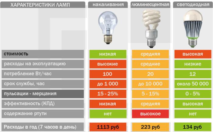 стоимость светодиодных ламп