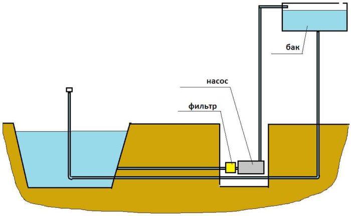 Схема организации фонтана без погружного насоса