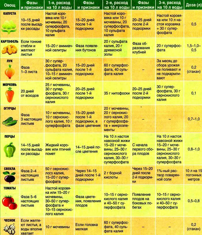 подкормки для овощей
