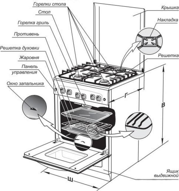 устройство газовой плиты