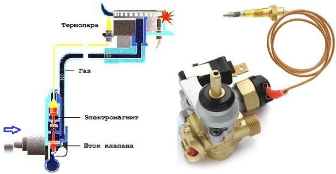 регулировочный кран газовой плиты