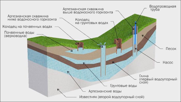 уровень грунтовых вод по перепаду местности