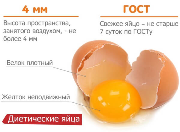свежесть диетического яйца