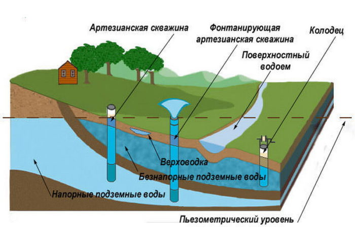 залегания грунтовых вод
