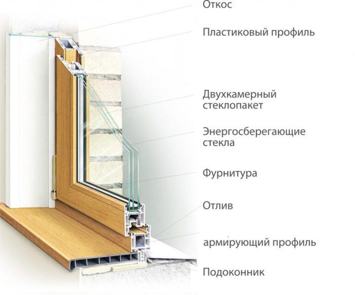 элементы пластиковых окон
