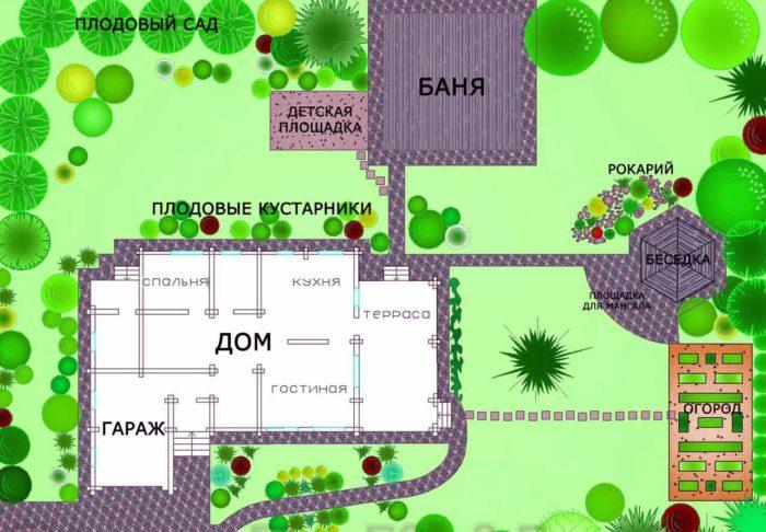 правила зонирования дачного участка