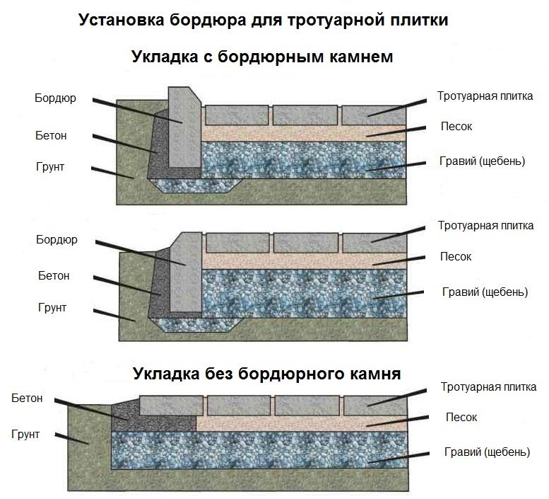 варианты укладки бардюрного камня