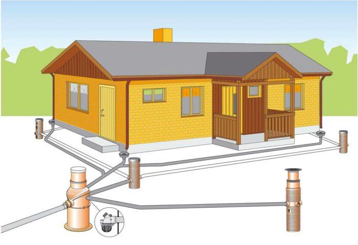 Система отведения воды в загородном доме