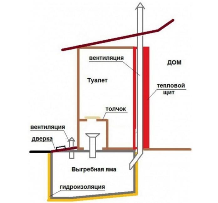 вентиляция туалета на даче