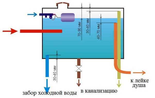 автоматическое заполнение бака водой