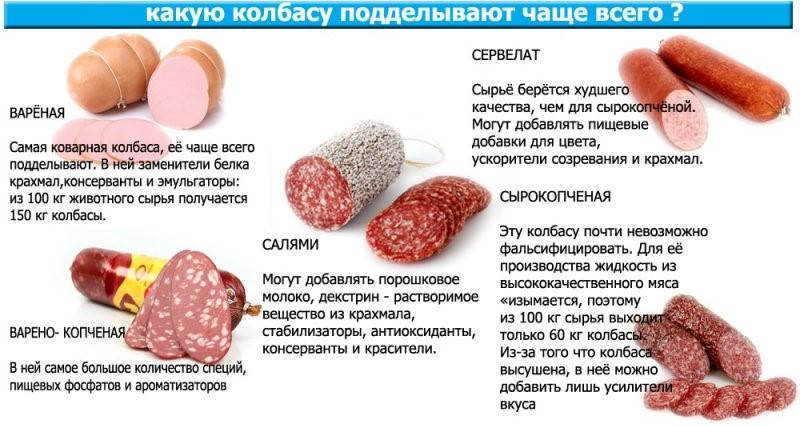 какую колбасу часто подделывают
