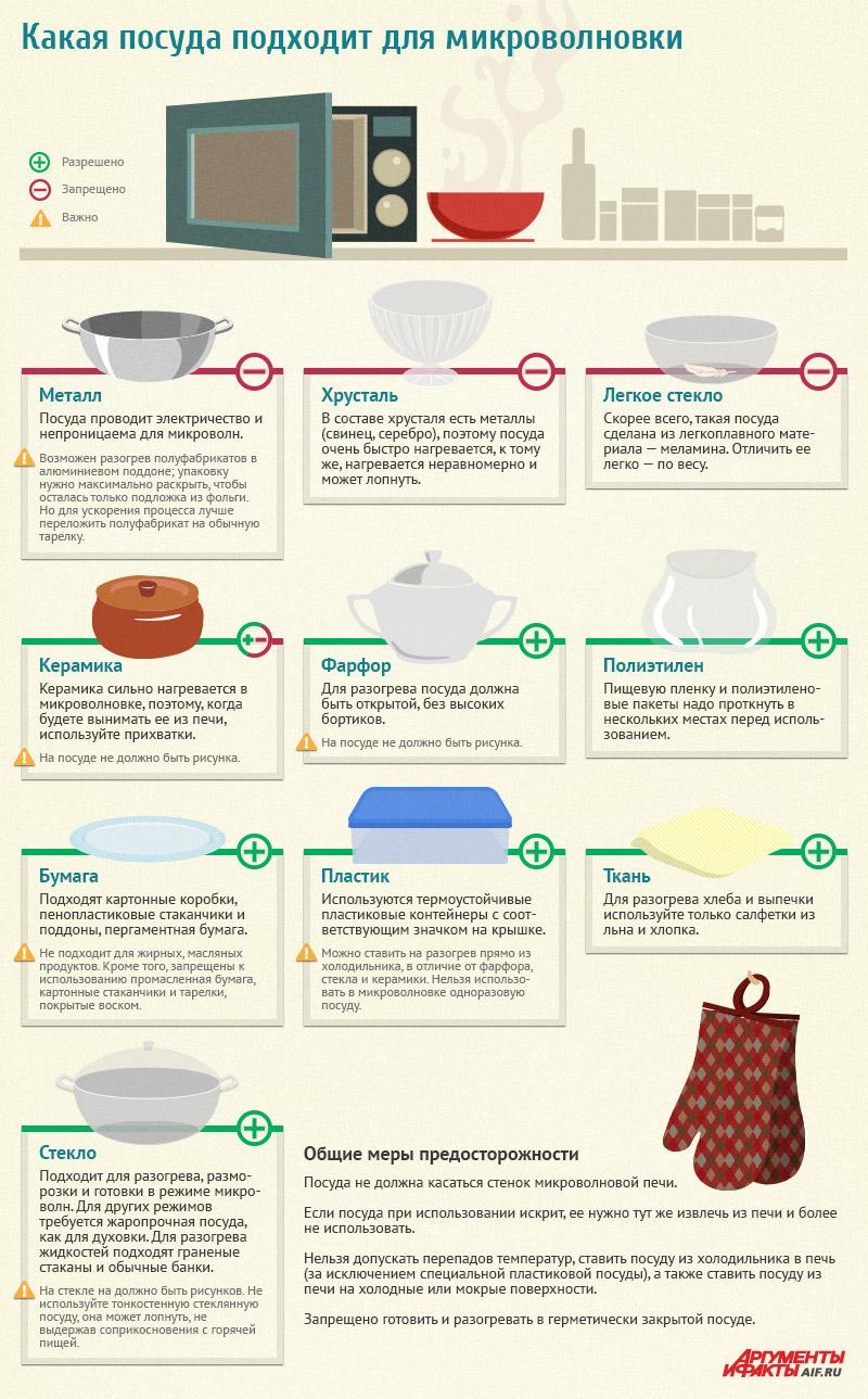 какую посуду нельзя помещать в микроволновку