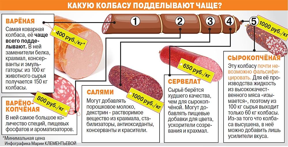 какую колбасу чаще покупают